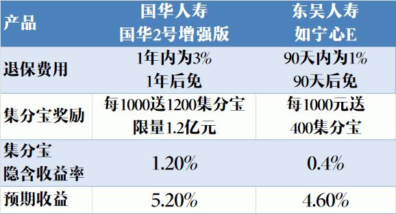 baoxian1